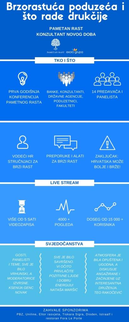 Infografika_Brzorastuća poduzeća i što rade drukčije